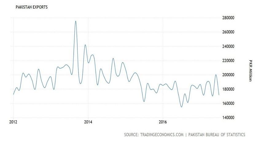 Photo of برآمدات میں مسلسل کمی' 35 ارب ڈالر کا ہدف پورا نہ ہو سکا