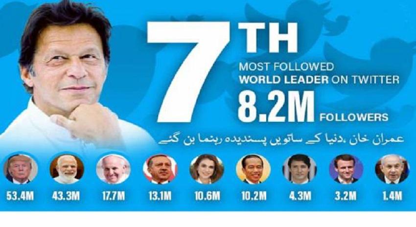 Photo of عمران خان کی مقبولیت میں اضافہ ، دنیا کے ساتویں پسندیدہ رہنما بن گئے